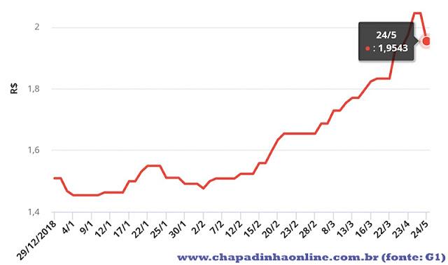 Evolução do preço da gasolina nas refinarias - Dez/18 a Maio/19