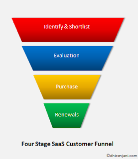 SaaS Application Customer Funnel