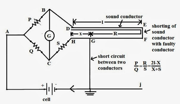 Power Engineering: Underground cable fault