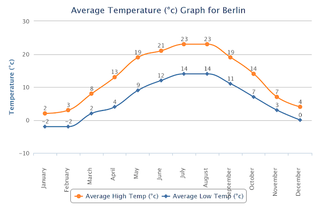 Gráfico clima em Berlim