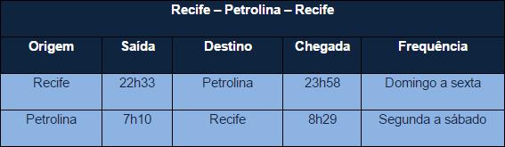 Azul consolida expansão no Recife com estreia de voos para seis cidades