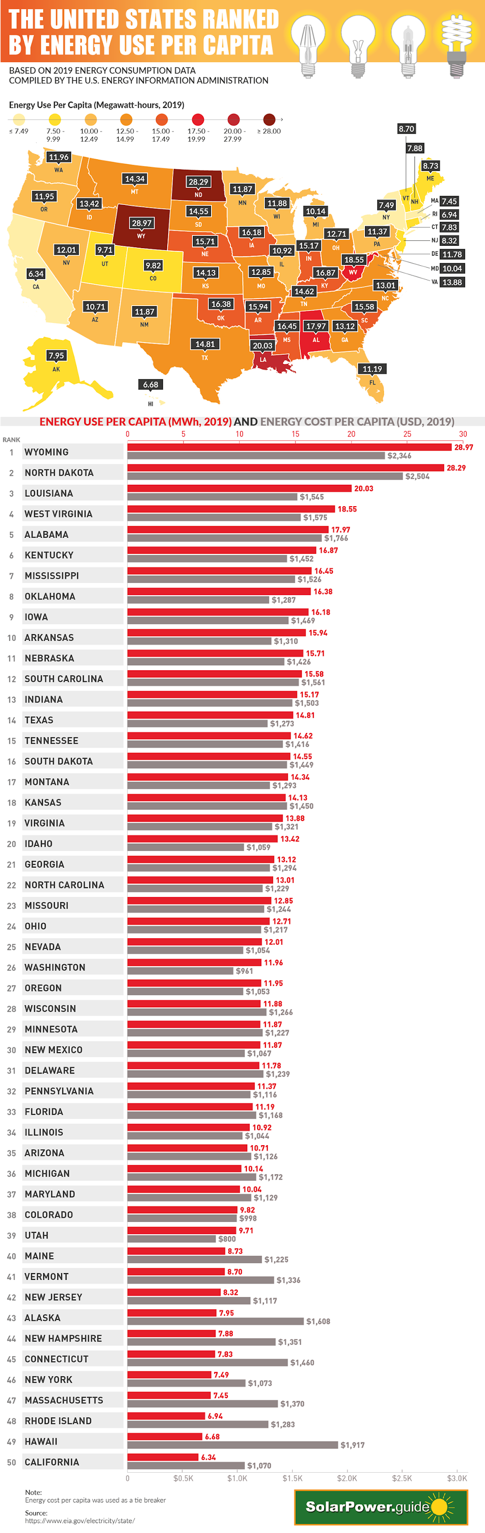 the-united-states-ranked-by-energy-use-per-capita-infographic