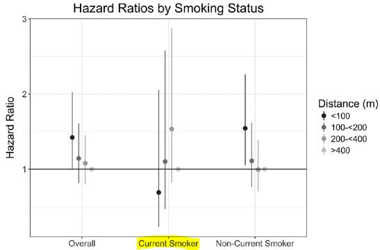 図:高速道路からの距離と脳卒中リスクと喫煙ステイタス