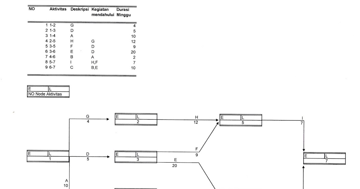 Scheduller Metode Jalur Kritis Critical Path Method Dan