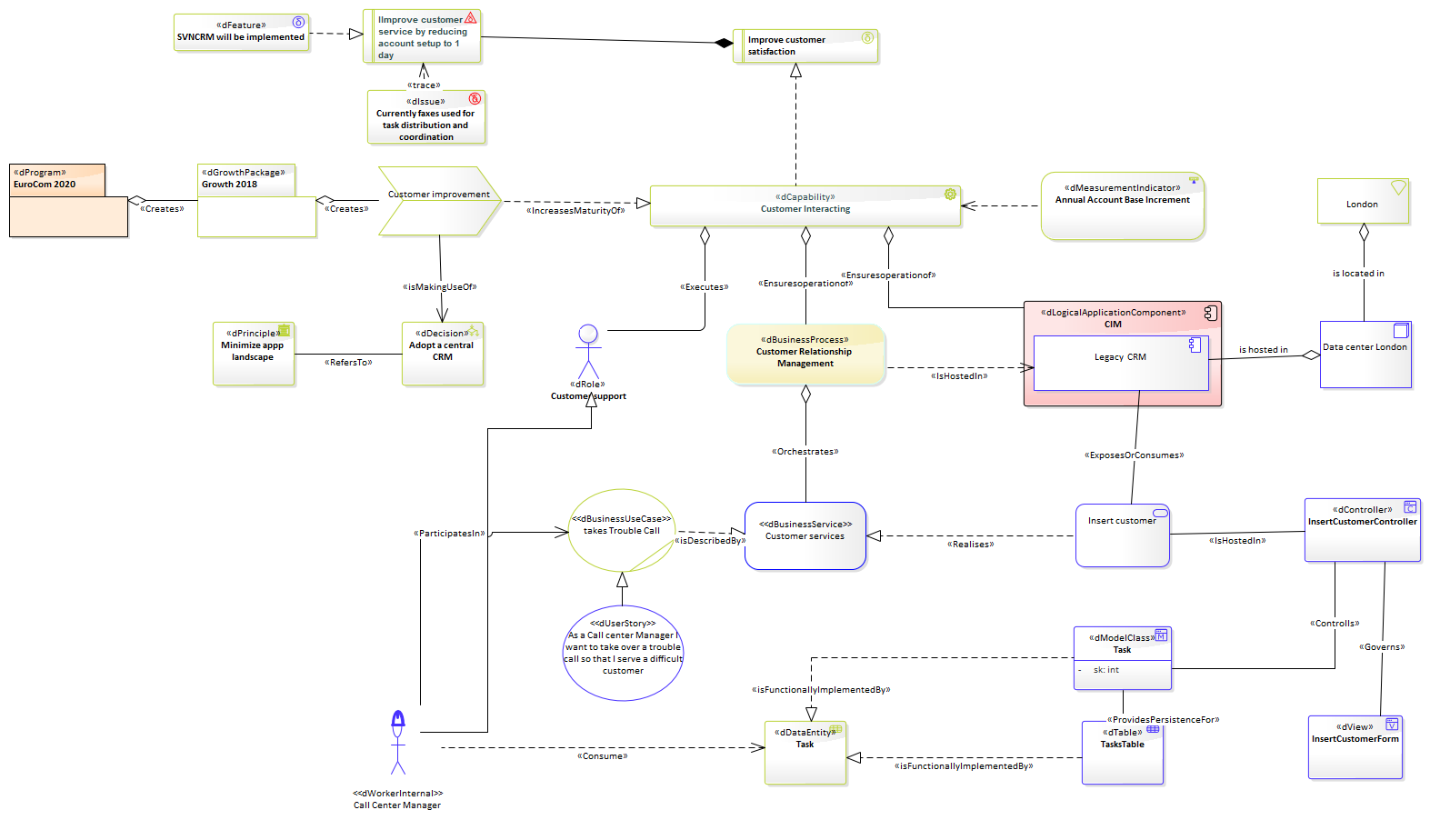 Togaf diagram examples togaf 1betcityfo Choice Image