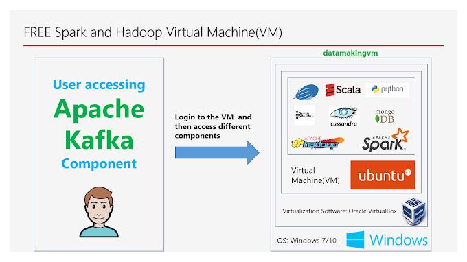 Accessing Apache Kafka environment in the Virtual Machine(VM)