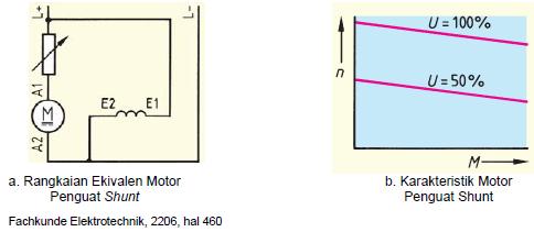 Gambar 4.25. Karakteristik Motor Shunt