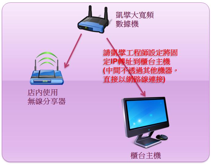 i-so POS 知識網: #Q: 如何申請固定IP (凱擘大寬頻)#