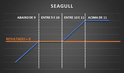 mercado de opções Seagull