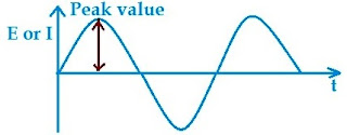 Alternating Quantity waveform
