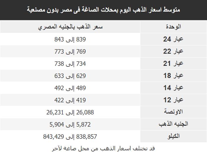 اسعار الذهب اليوم فى مصر Gold السبت 18 ابريل 2020