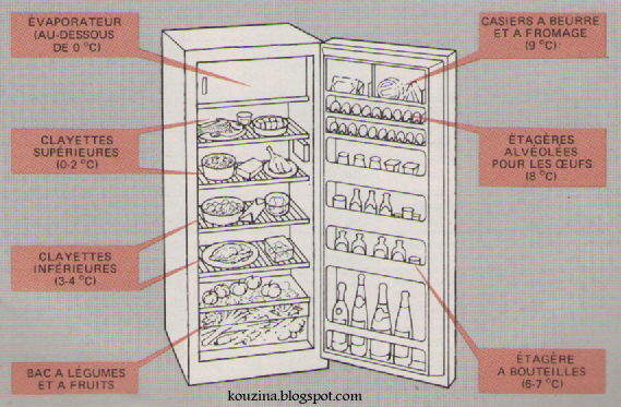 Conservation plat cuisine maison au frigo maison design - La maison des frigos ...