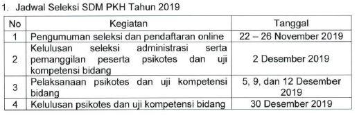 Jadwal Pelaksanaan Seleksi Lowongan SDM PKH Kemensos RI November 2019