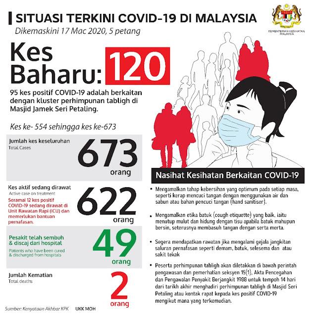 Kes Kematian Pertama Melibatkan Pandemik COVID-19 Di Malaysia