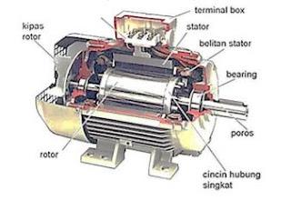 Konstruksi Motor DC