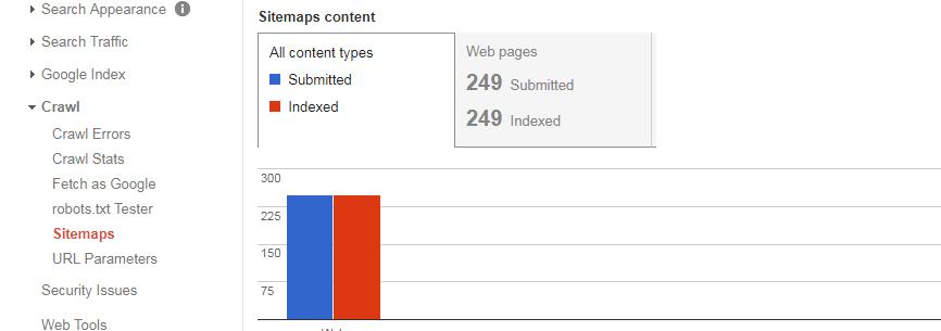 Bagaimana Menambahkan Peta Situs Di Webmaster