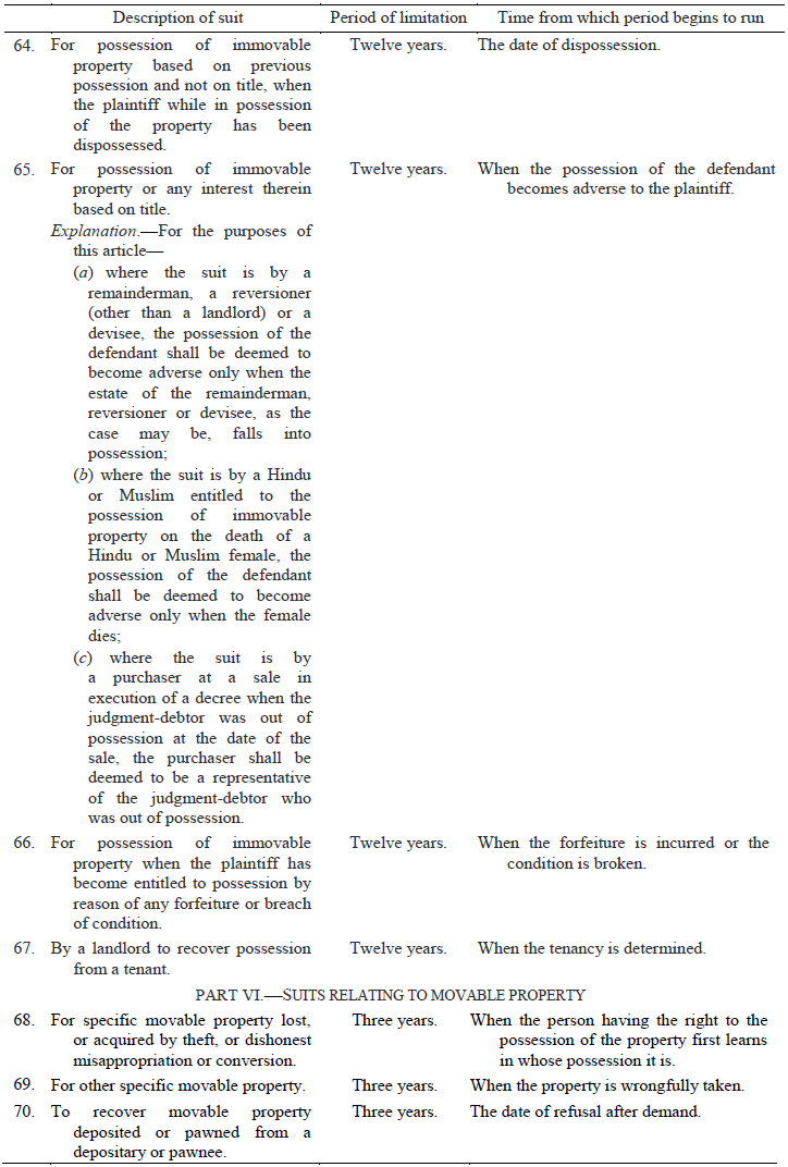 The Schedule of Limitation Act 1963: Periods of Limitation