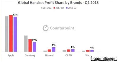 global handset profit