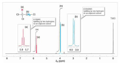 Integration of Signal Areas in HNMR-Coupling or Signal Splitting