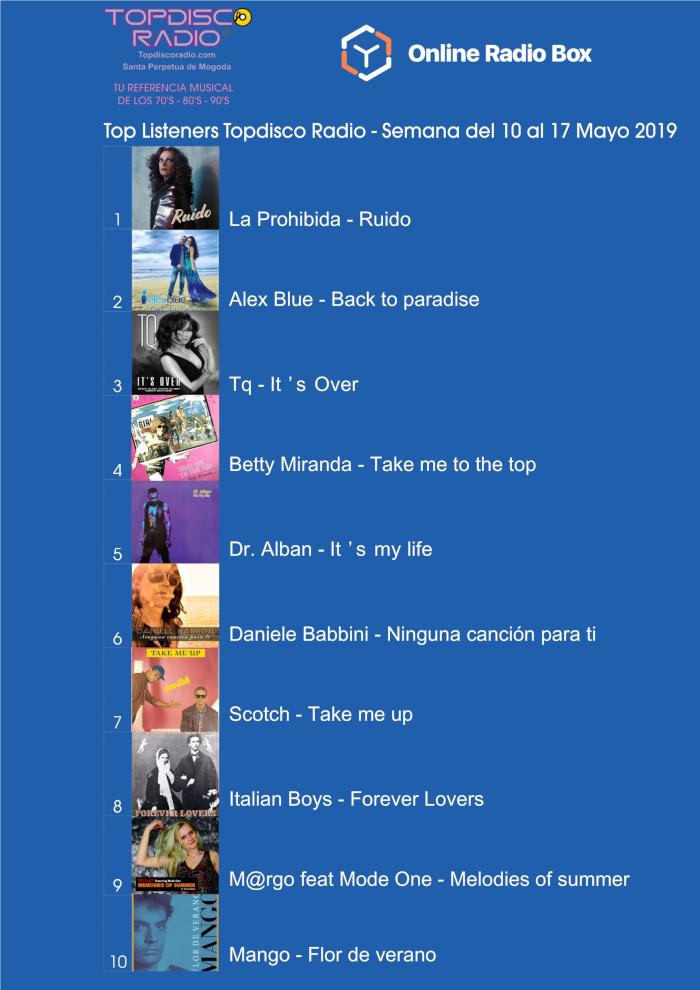 Top Listeners Semana del 10 al 17 de Mayo 2019.
