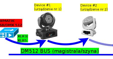DMX512: Instrukcja do interfejsów USB DMX512 (KWMATIK)