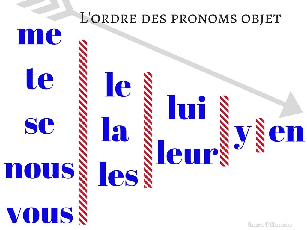 pronoms-objets