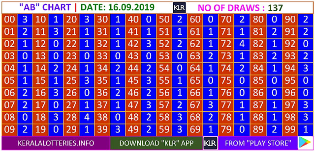 Kerala Lottery Result Winning Numbers AB Chart Monday 137 Draws on 16.9.2019