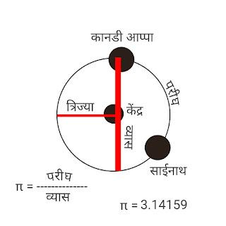 Pi algorithm and Shree Saisaccharit Adhyay 21