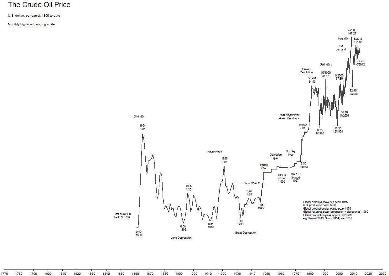 220 Anni Di Prezzo Del Petrolio Dell Oro Delle