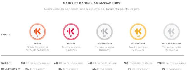 Programme ambassadeur Keetiz