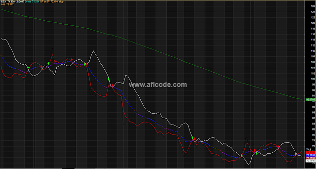 Forecasting Crossover Trading System