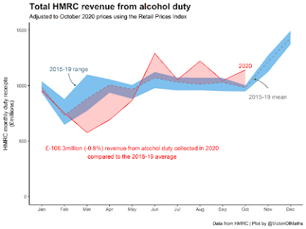Image of an alcohol duty graph
