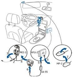 nokia-installation-diagram