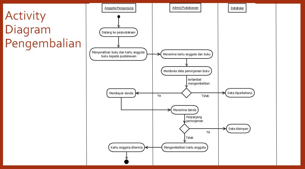 Bagaimana merancang pembuatan aplikasi sistem perpustakaan tutorialswb activity diagram data buku ccuart Images