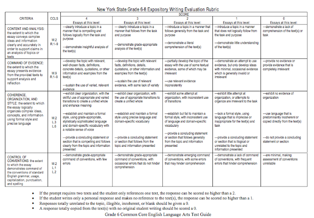 great depression essay rubric Unit for the great depression that covers the major events, people and themes of the time period includes: research project on the causes and impacts of the great depression, several assignments including a webquest and source analysis, a detailed and engaging powerpoint that covers the entirety of the time period and a final essay.