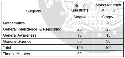 rrb-cbt-1-syllabus-pdf