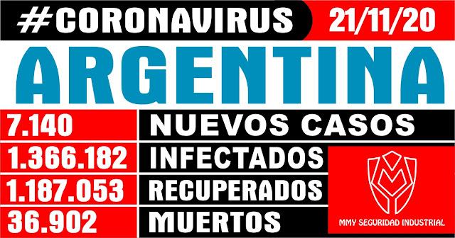 Coronavirus en la Argentina: Hoy se registraron 7140 nuevos casos y 112 muertes