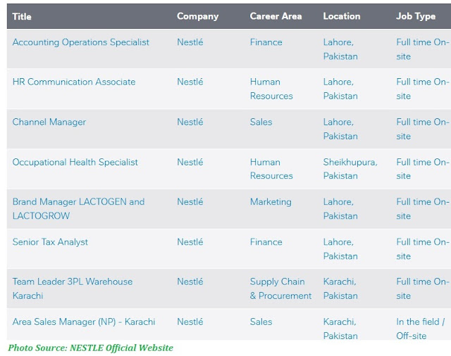 NESTLE Jobs 2021 - Latest Jobs in Nestle Apply Online from All Over Pakistan