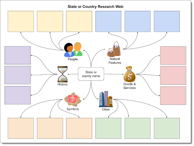 Control Alt Achieve: 30 Free Google Drawings Graphic Organizers