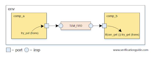 TLM FIFO Nonblocking port