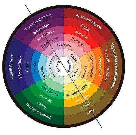 рекомендации, цветовосприятие, сочетаемость цветов, гамма цветовая, одежда, правила, рукоделие, советы, сочетание, цвета,