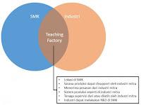 Model Pembelajaran Teaching Factory