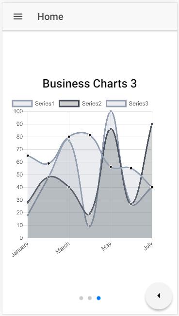 √ Angular Line Chart Example | angular
