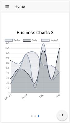 Line Charts using Ionic 3 CLI and Angular 4 - Angular 8, 7 ...