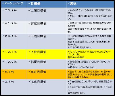 NAVER まとめ【ランチェスター戦略】図で学ぶランチェスター戦略【経営】