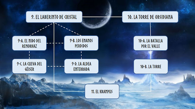 Aventura de Navidad para Dungeons & Dragons - La Frontera del Invierno (4ª Parte) - Esquema