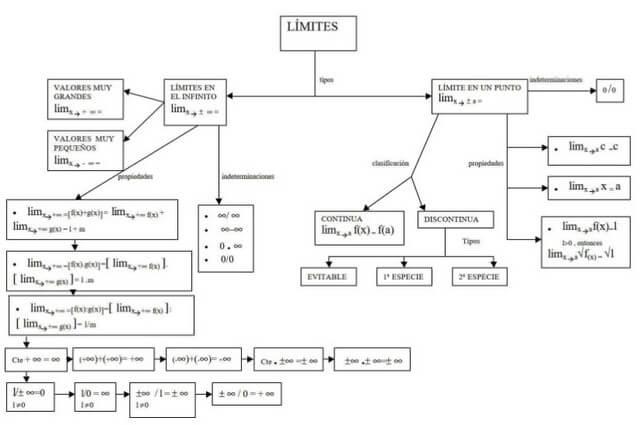 Mapa conceptual de Limites