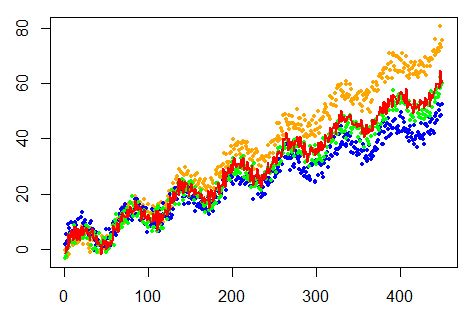 DataTechNotes: Regression Example with Keras in R