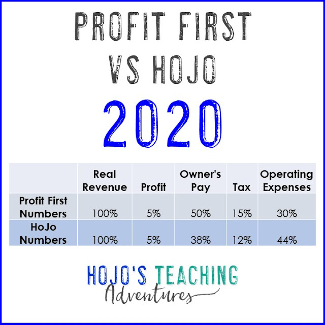 HoJo compared to Profit First percentages