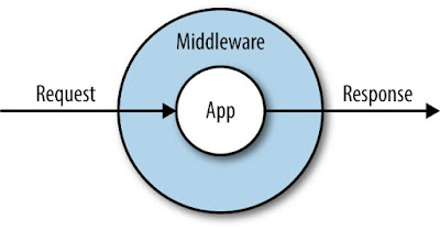 Middleware in Vue Js